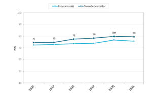 Diagrammet beskriver hur Nöjd kund-indexet har utvecklats de senaste åren.
